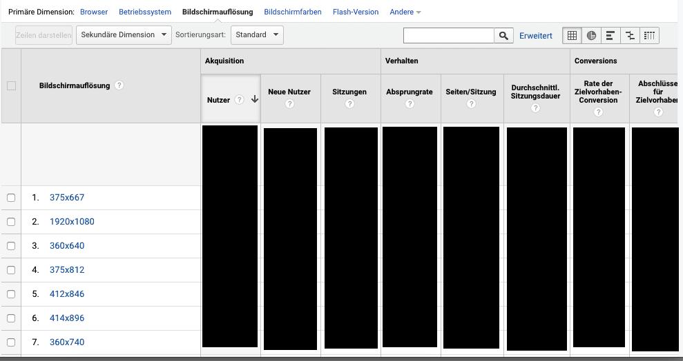 Google Analytics Bildschirm Auflösungen