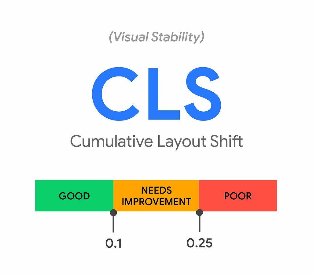 Der Google CLS Score
