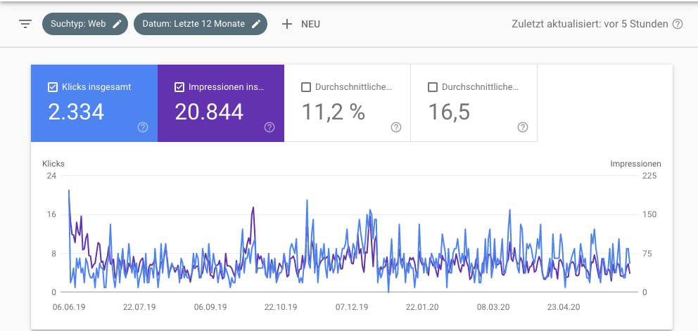 CTR in Search Console