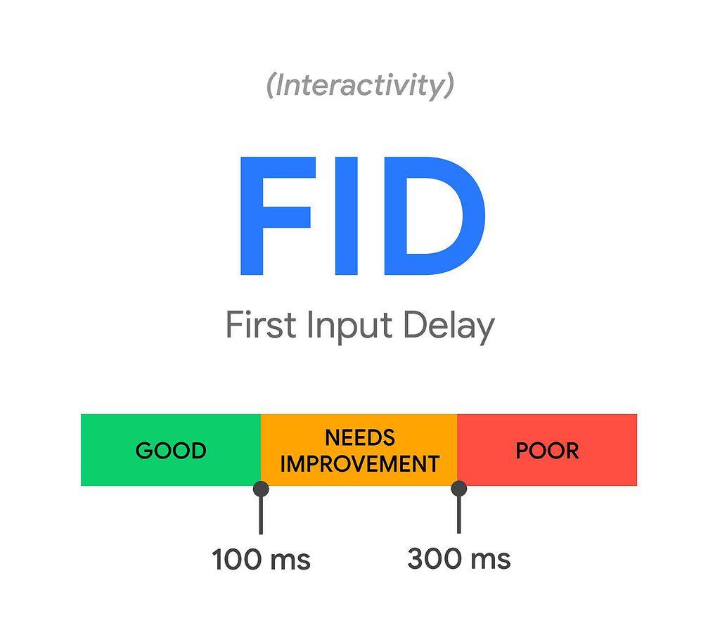 Google First Input Delay