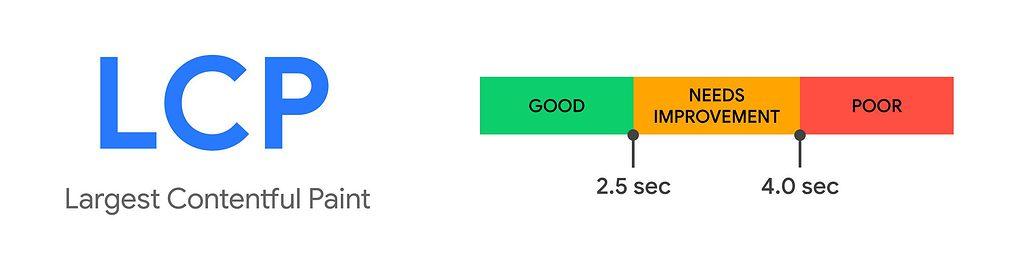 Google Largest Contentful Paint