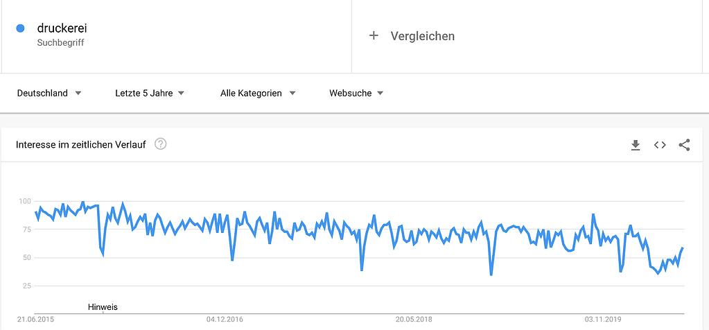Beispiel Google Trends zu Druckerei