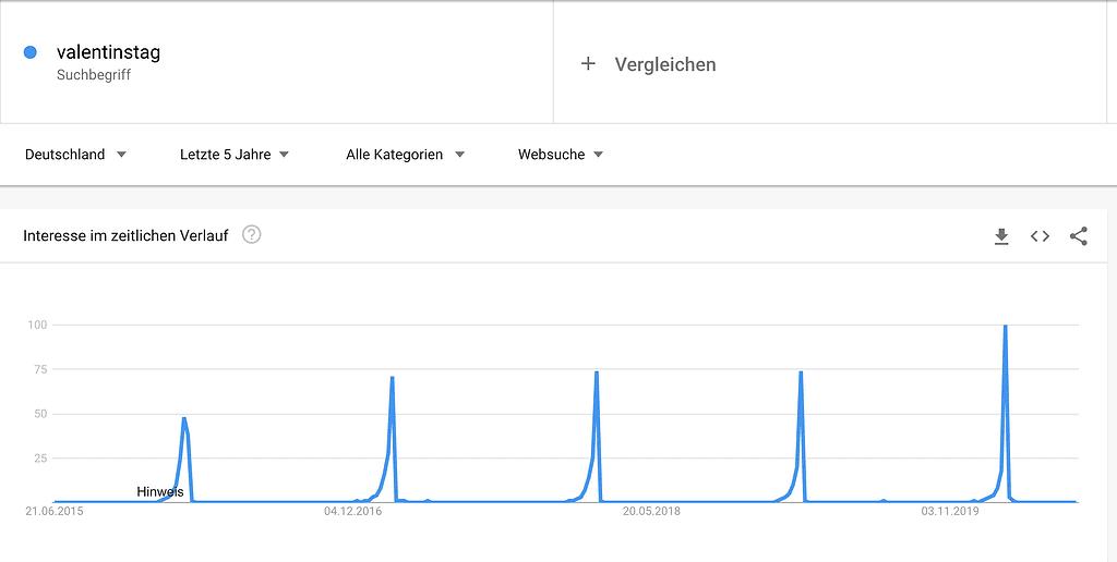 Google Trends saisonales Beispiel