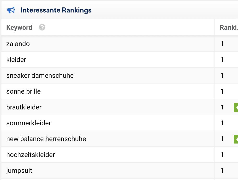 Sistrix interessante Rankings