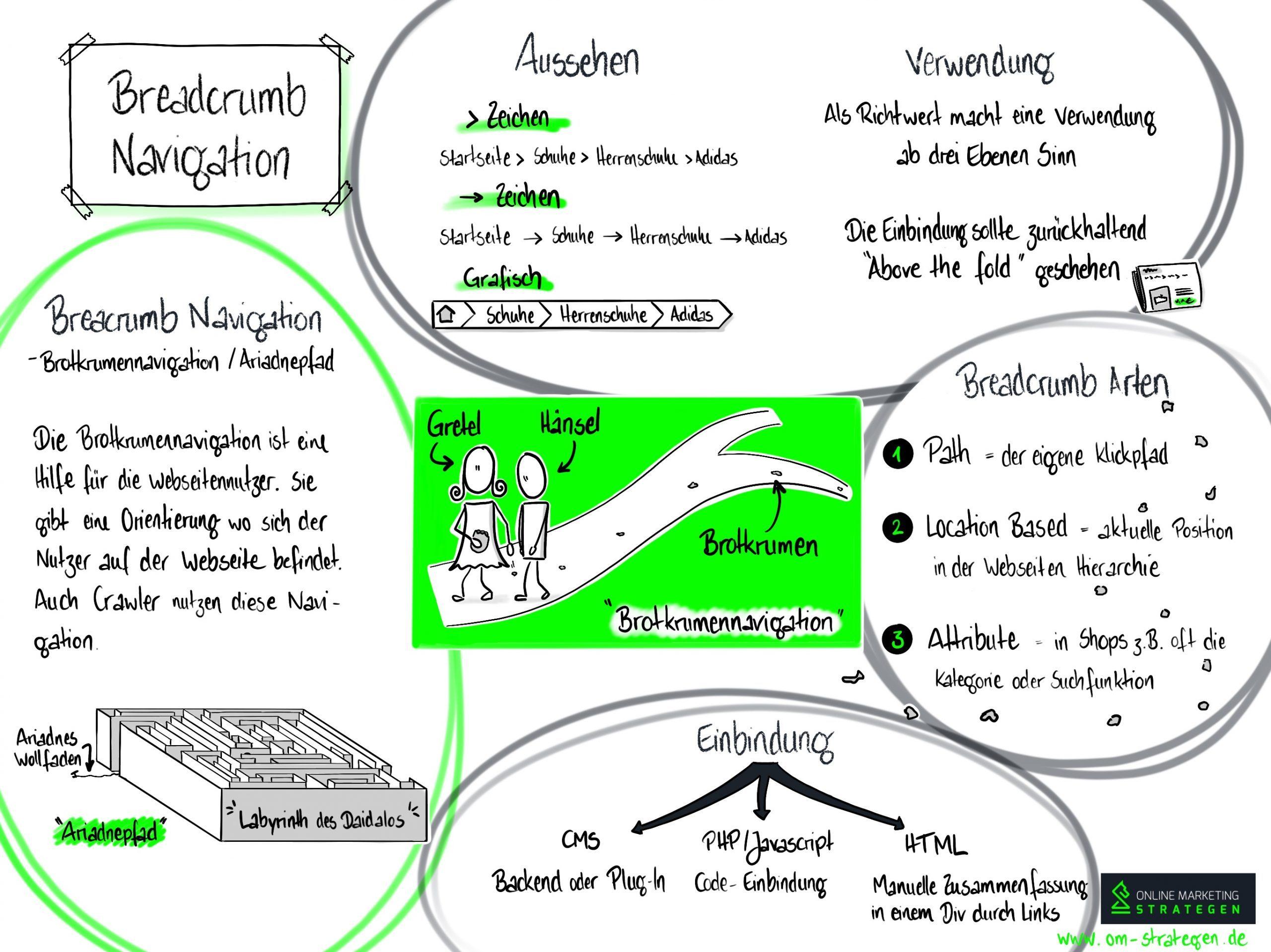 Breadcrumb Navigation Infografik