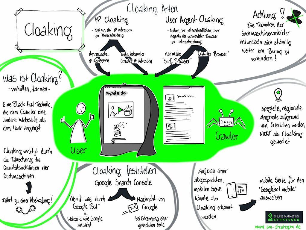 Infografik Cloaking