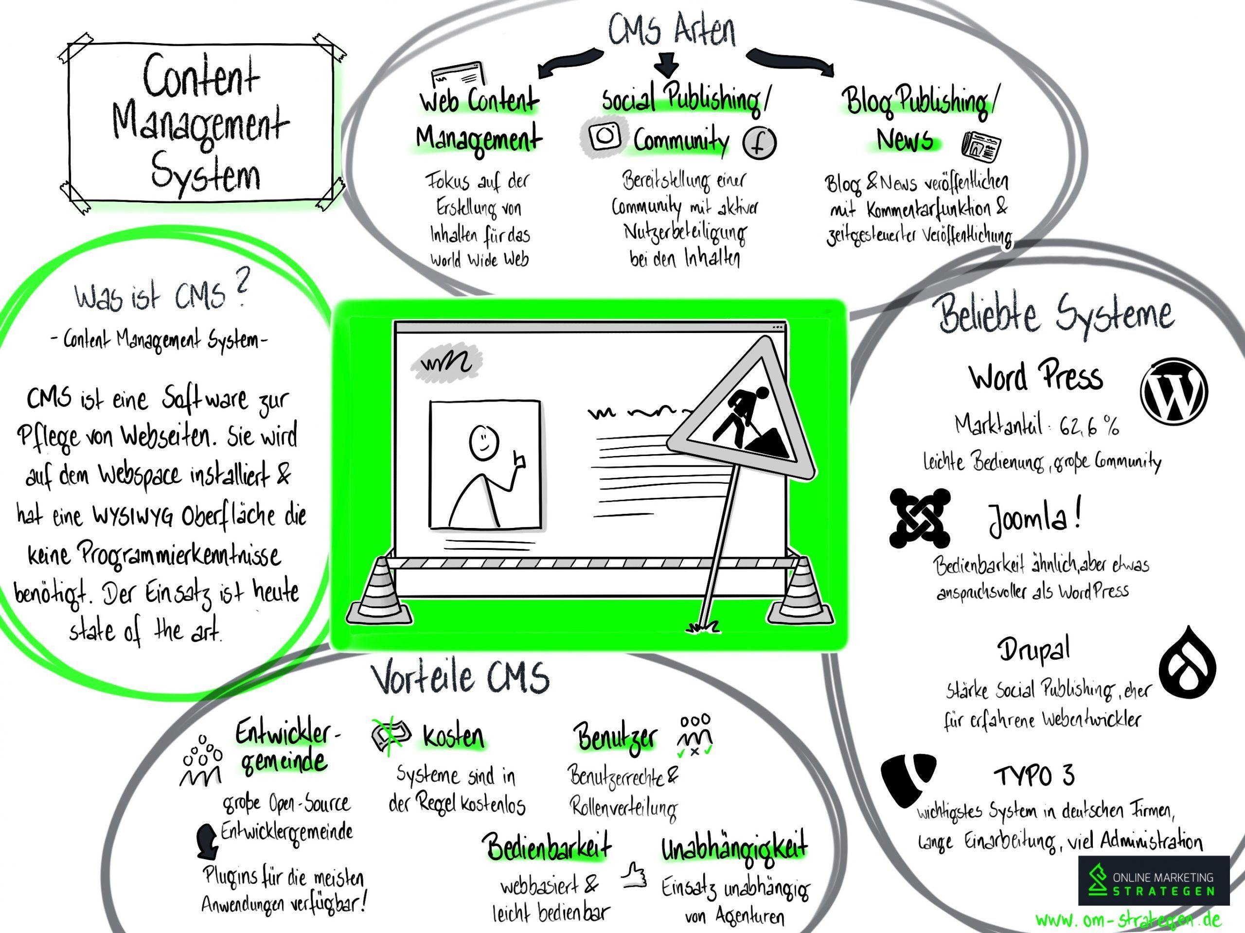 Content-Management-Systeme Infografik