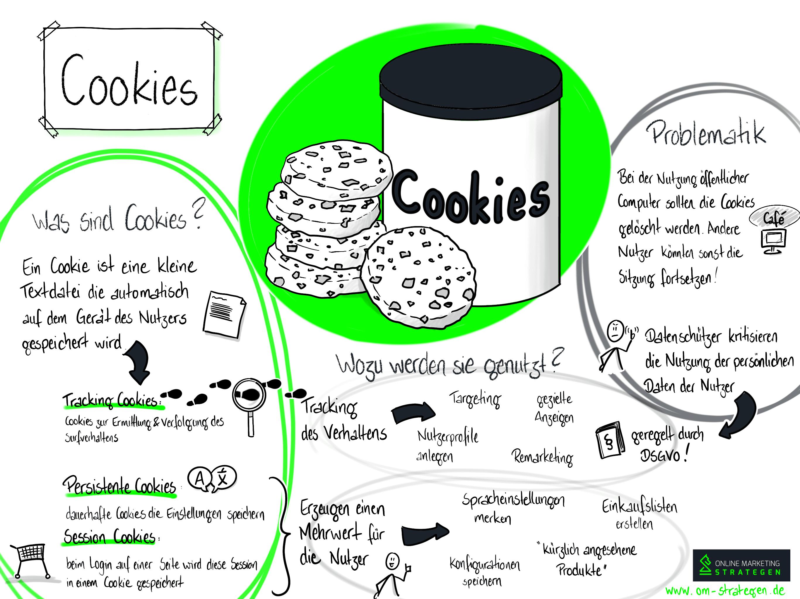 Infografik Cookies