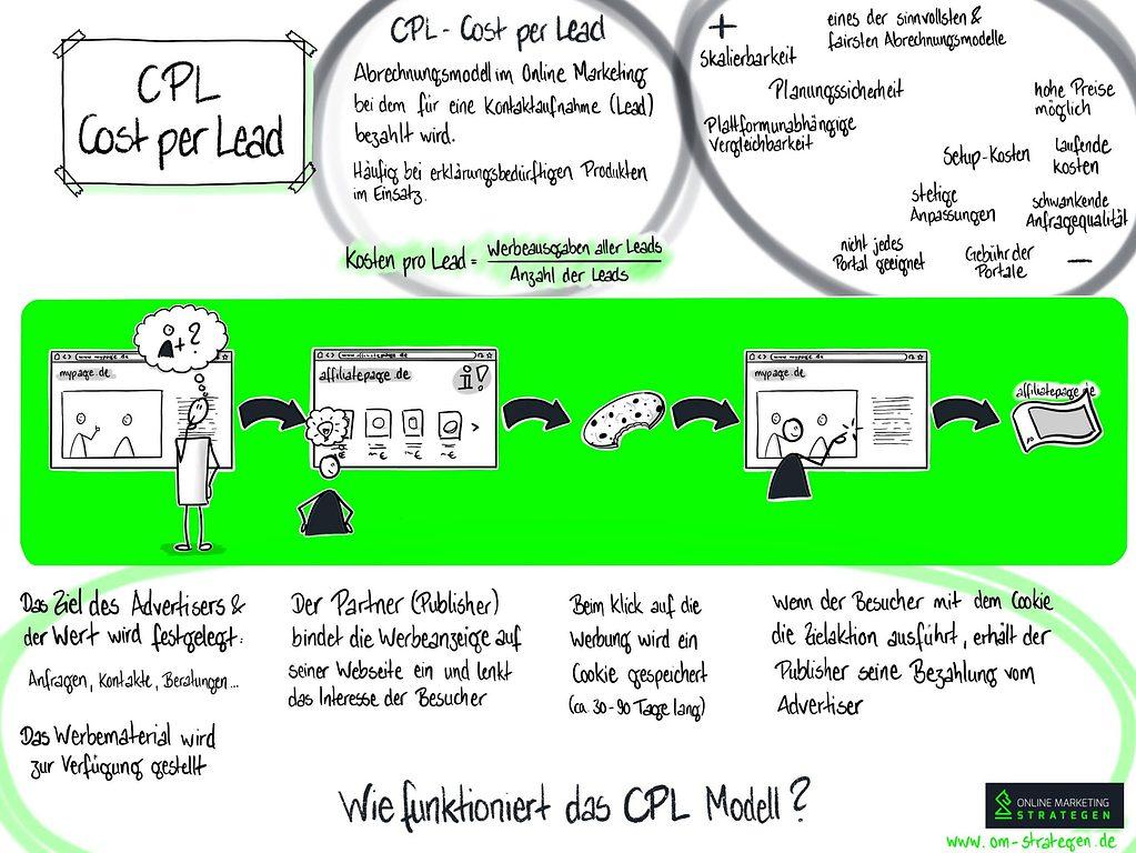 Cost per Lead - CPL
