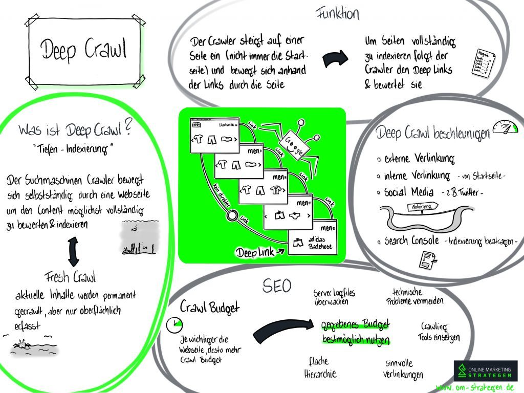 Google DeepCrawl Infografik
