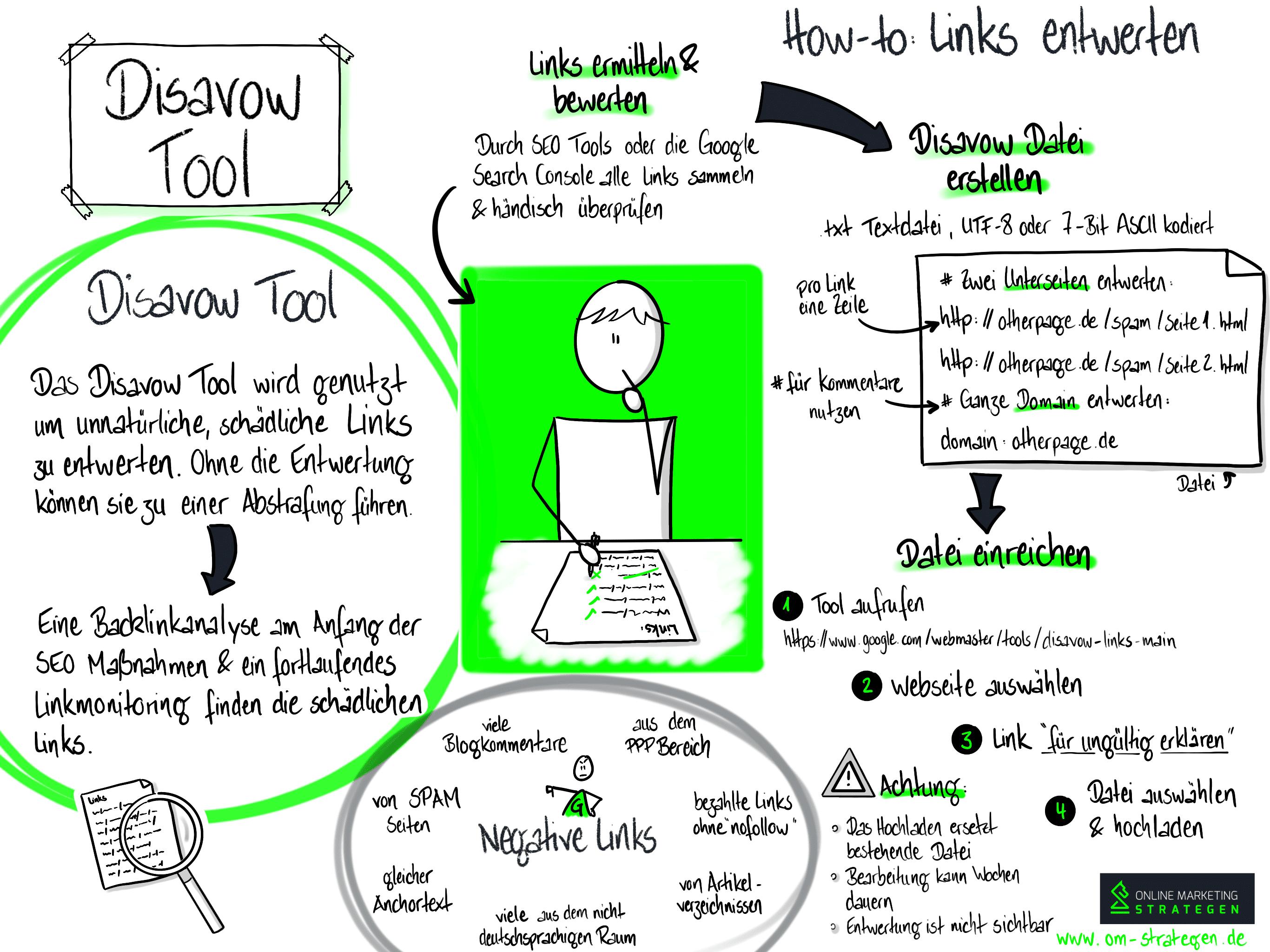 Disavow Tool Infografik