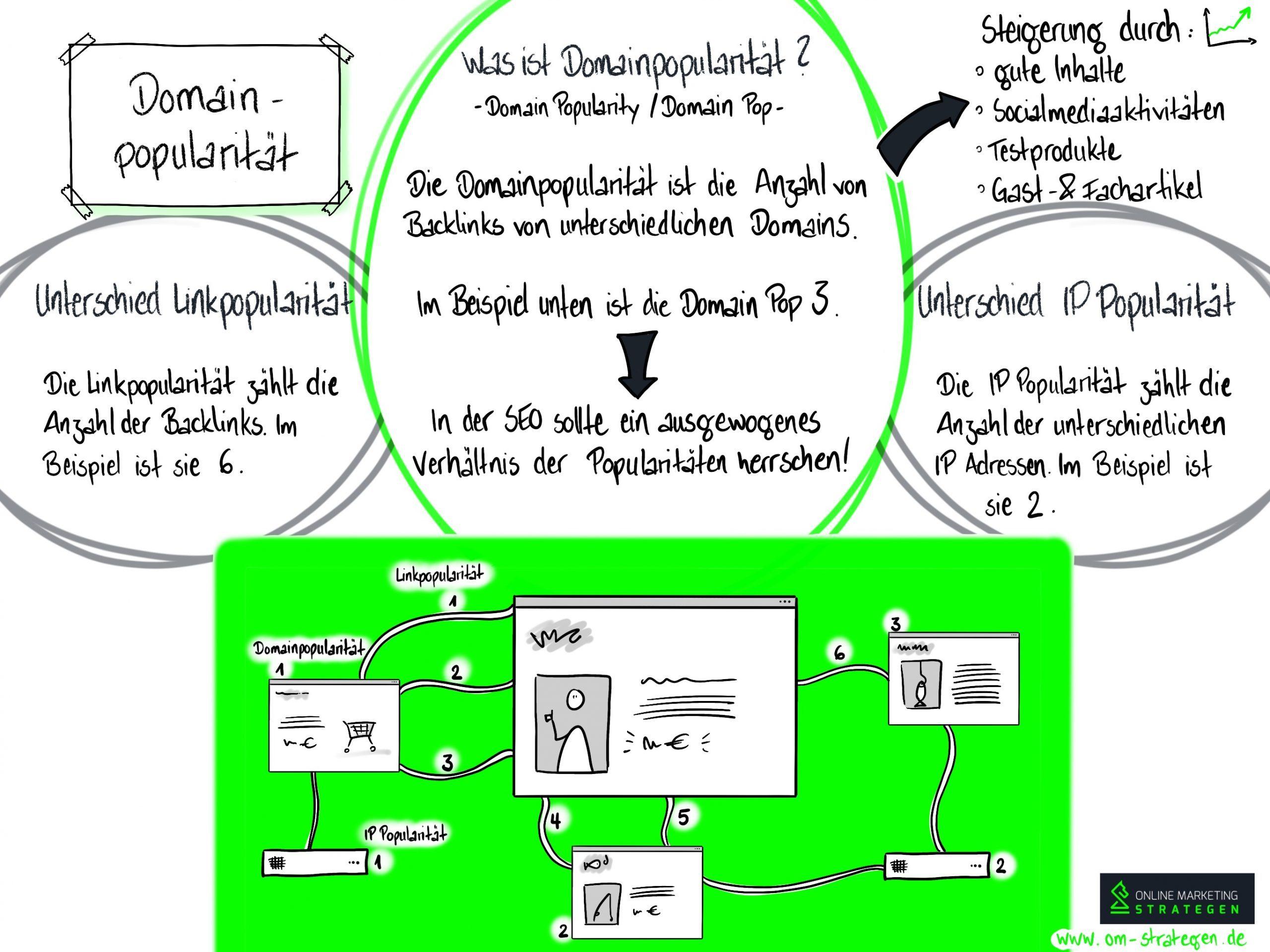 Domain-Popularität Infografik