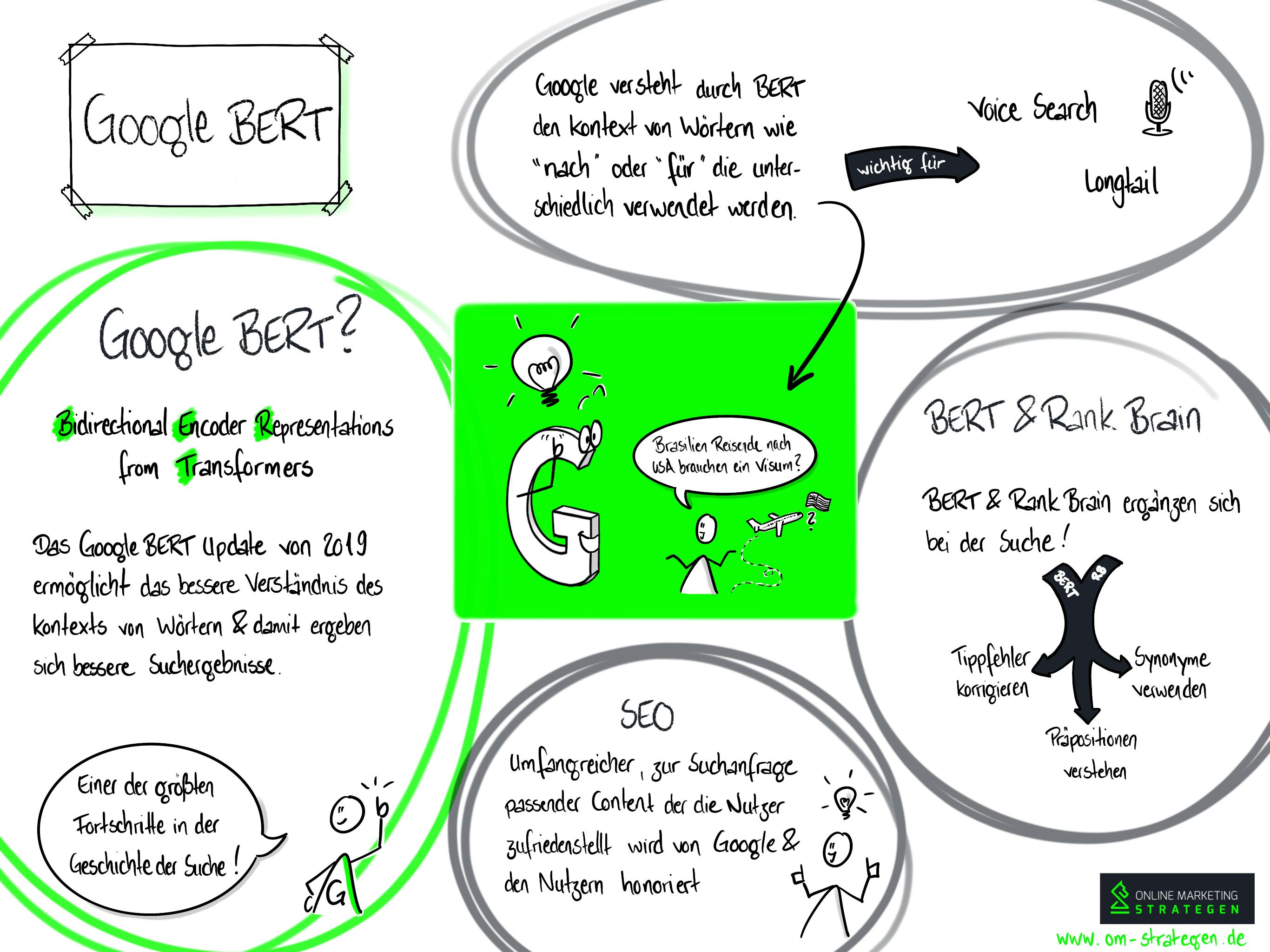 Infografik Google BERT