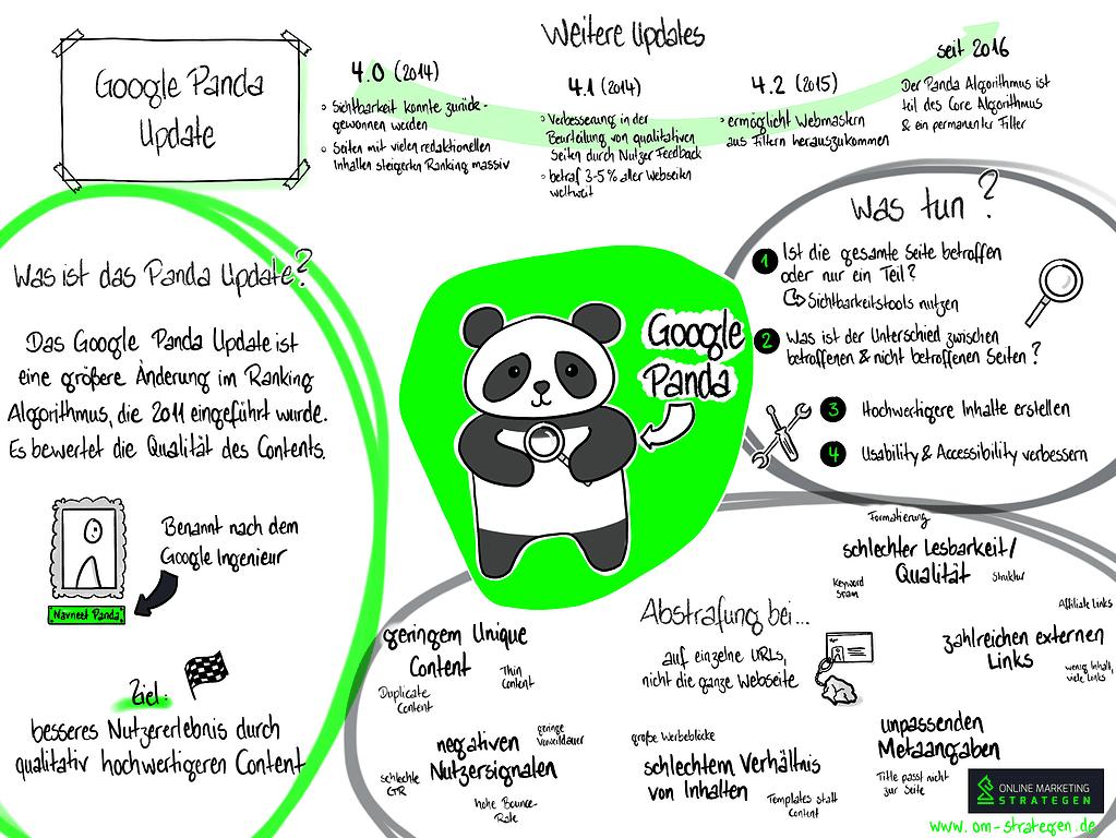 Google Panda Update Infografik