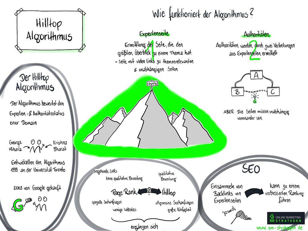 Hilltop Algorithmus