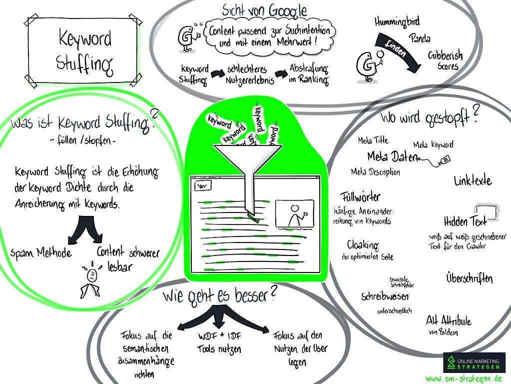 Keyword Stuffing Infografik