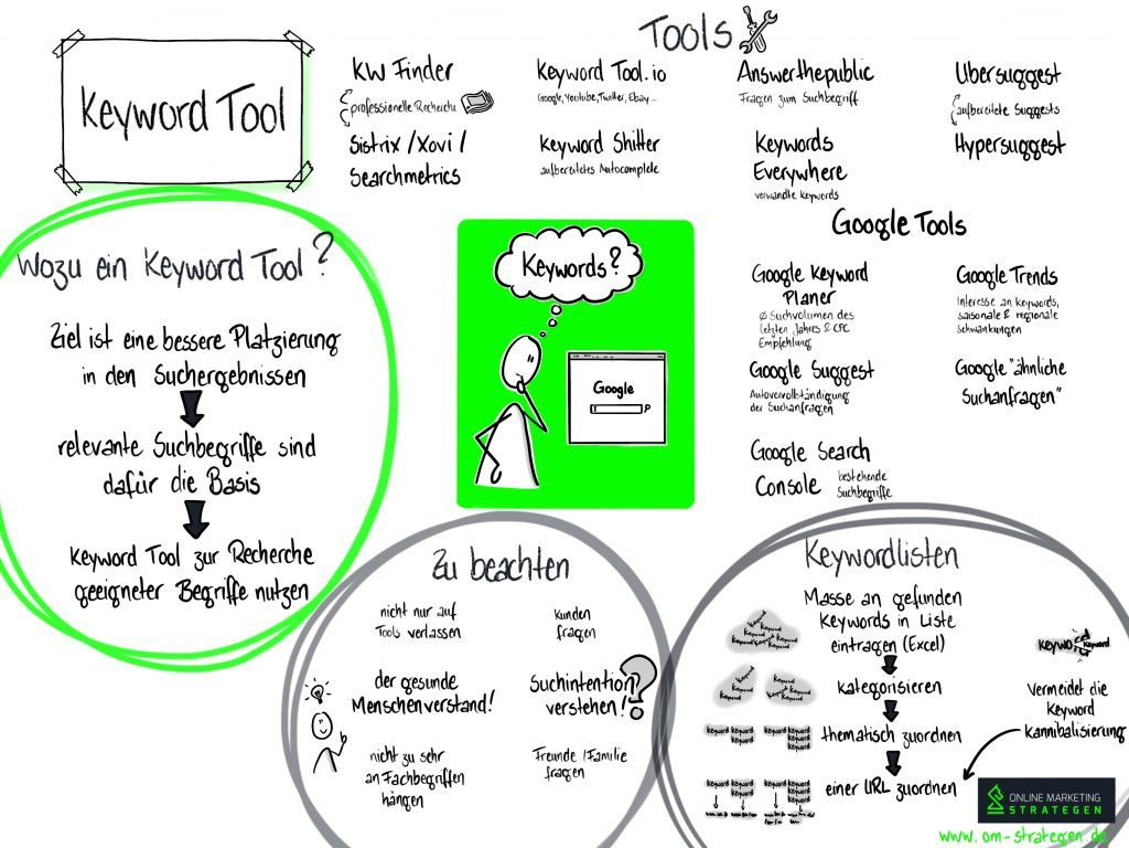Keyword Tools Infografik