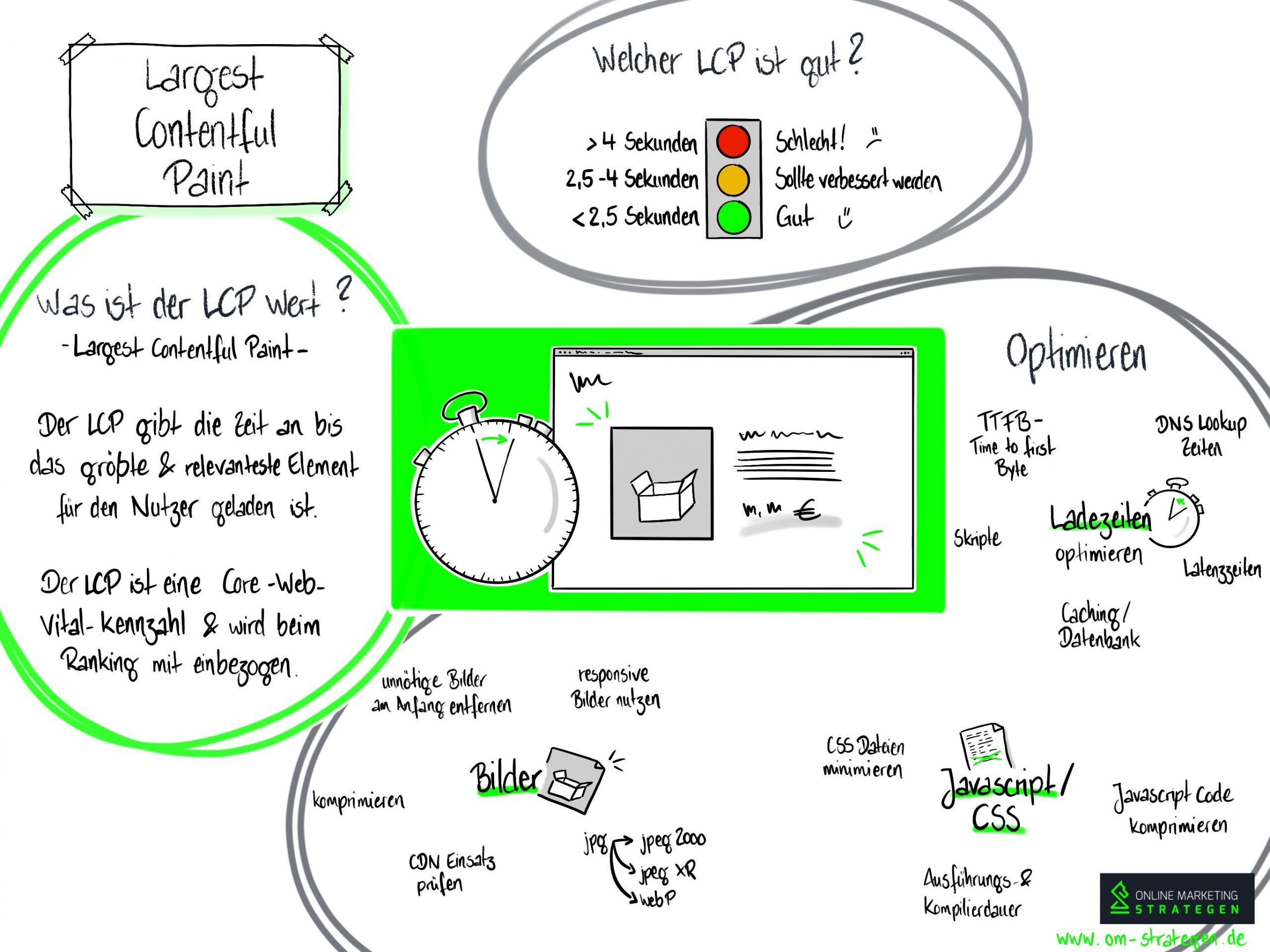 Largest Contentful Paint (LCP) Infografik