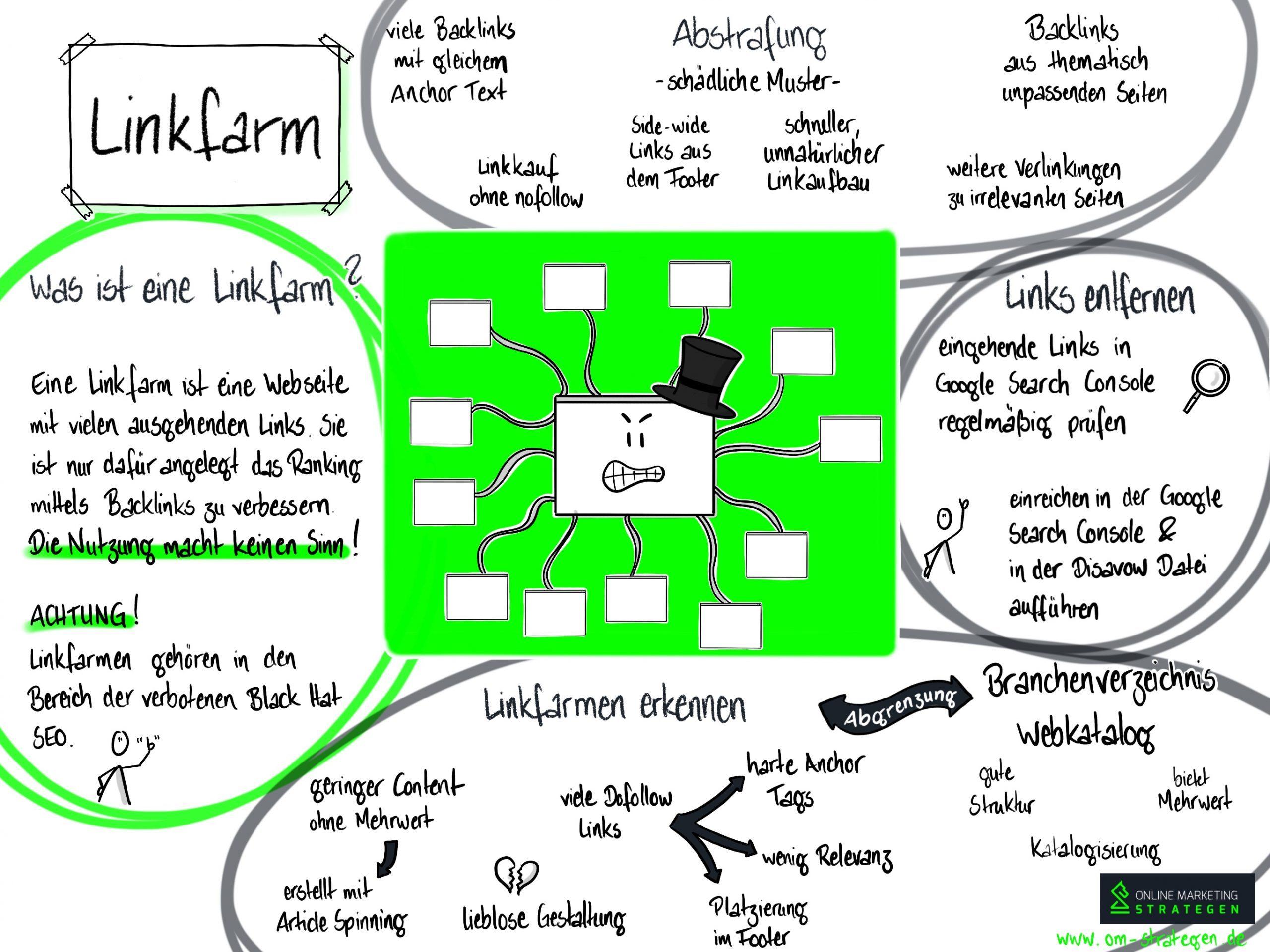 Linkfarm Infografik