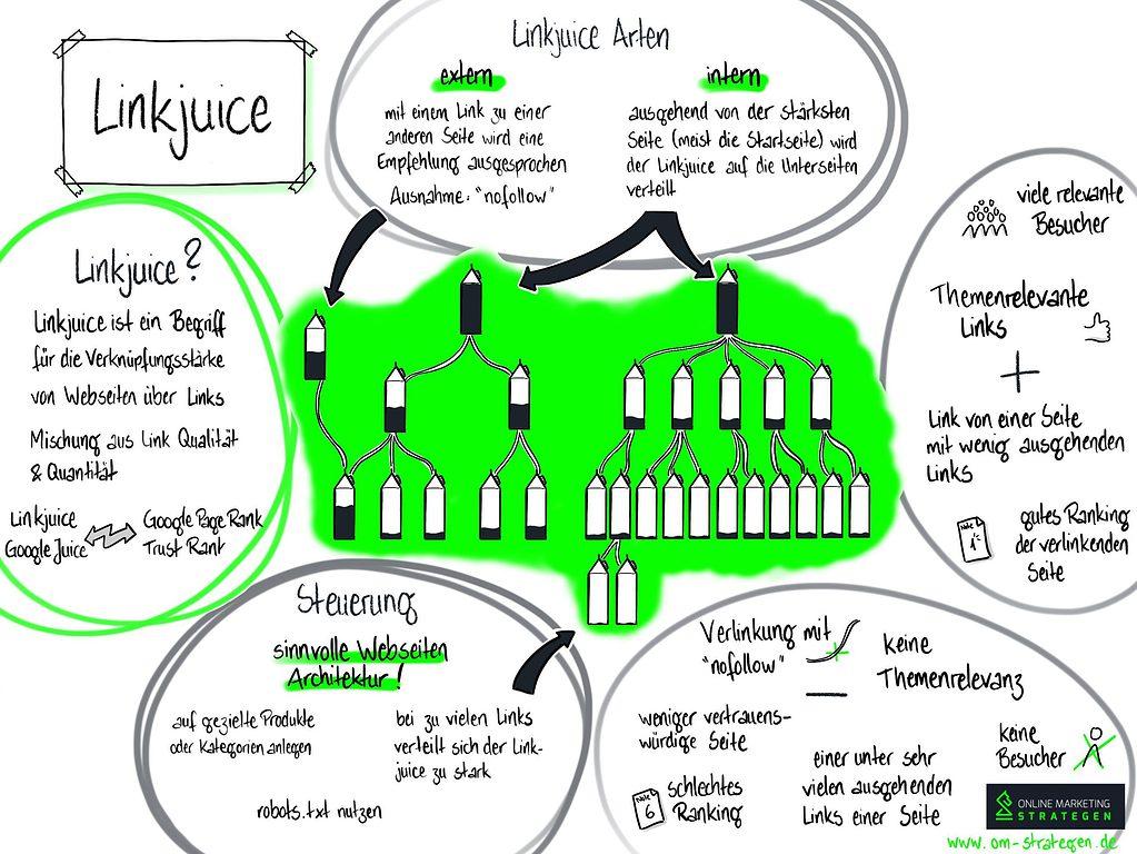 Linkjuice in einer Grafik erklärt