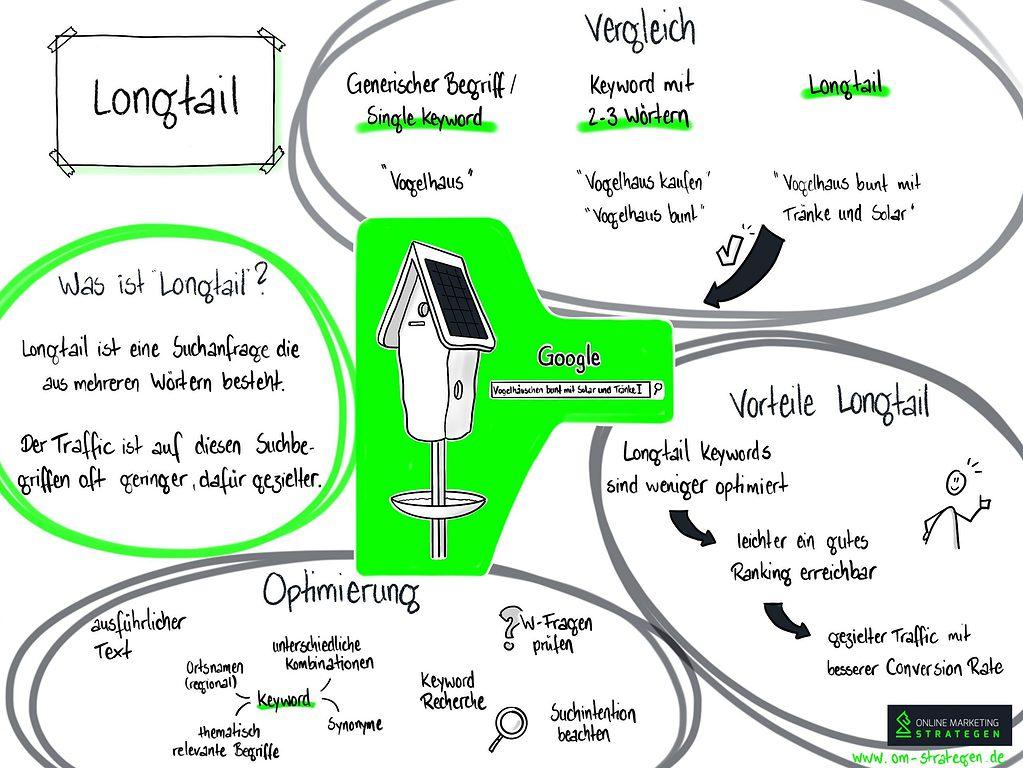 Longtail Infografik