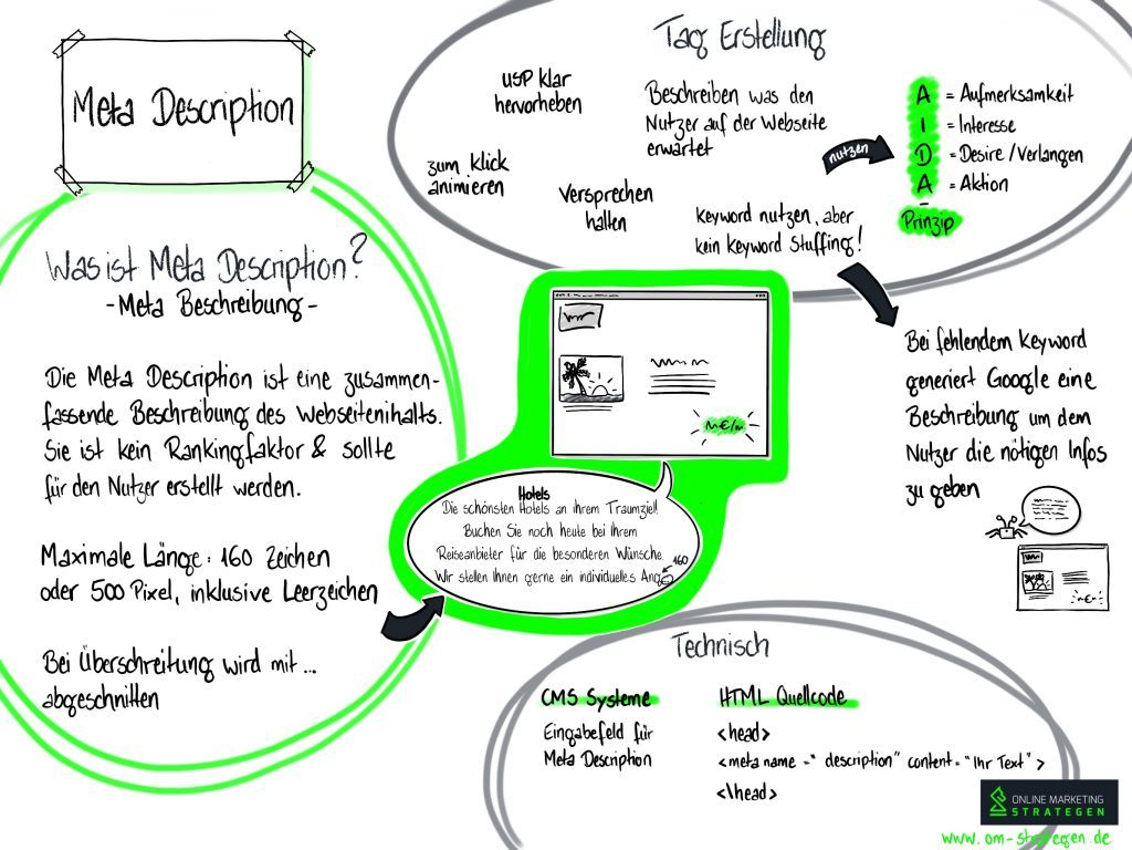 Meta Description Infografik
