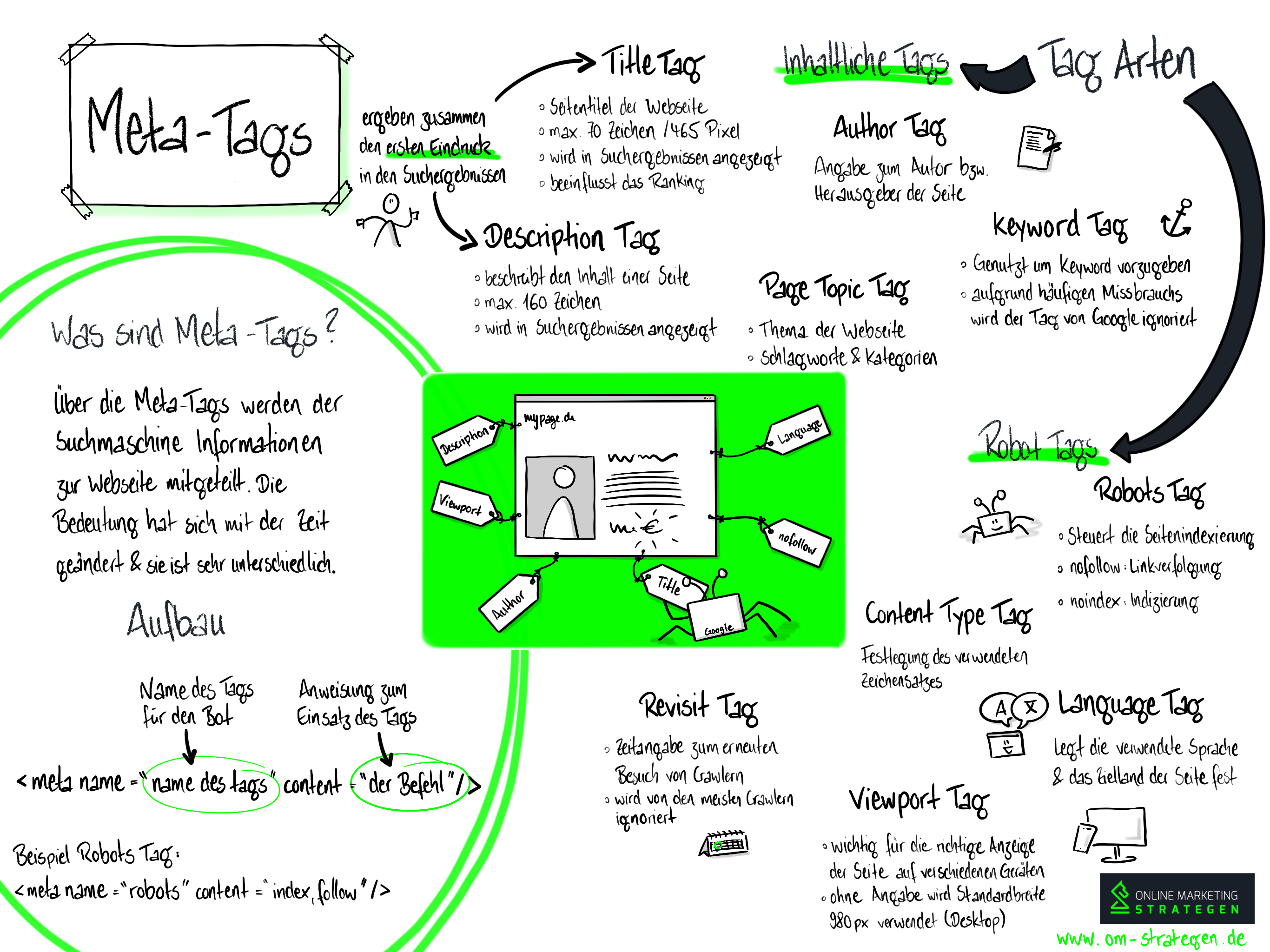 Meta Tags Infografik