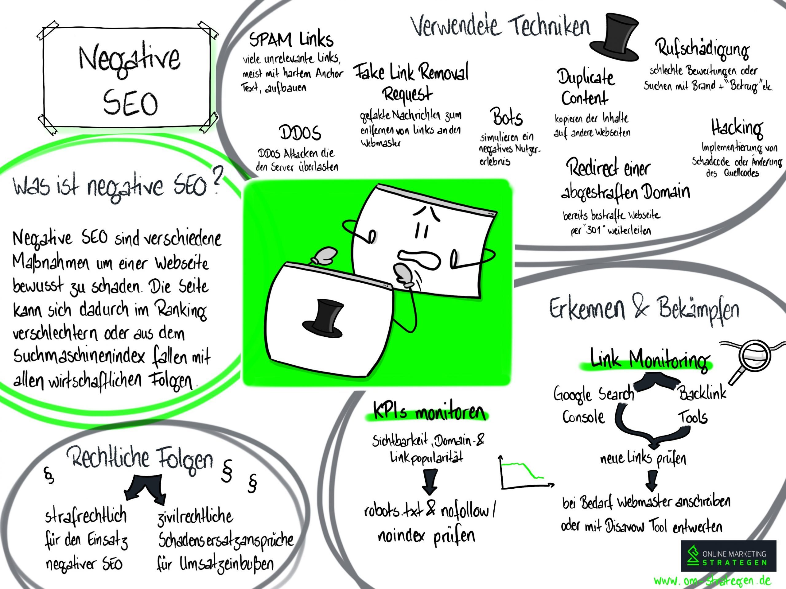 Negative-SEO Infografik