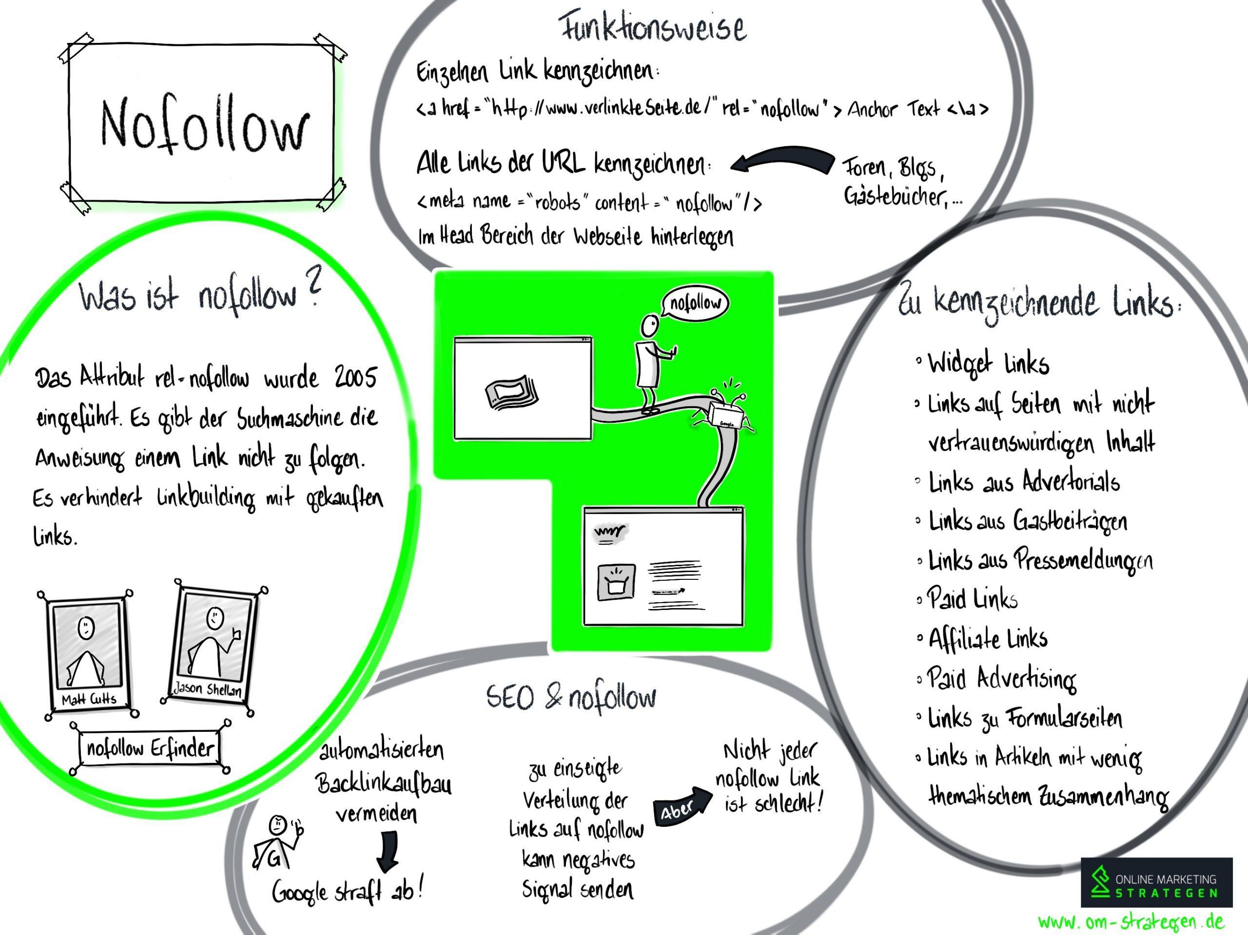 Nofollow Infografik