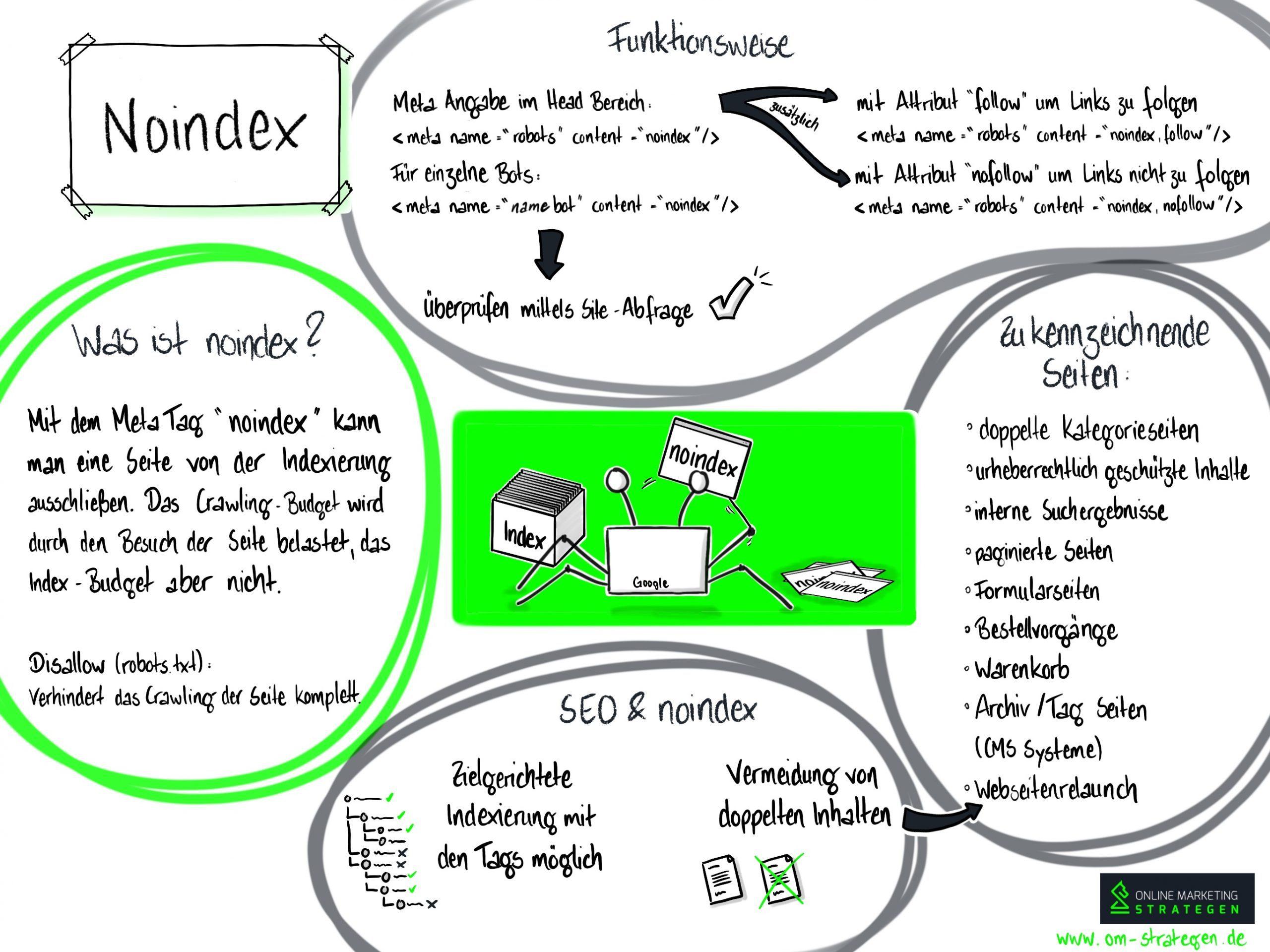 Noindex Infografik