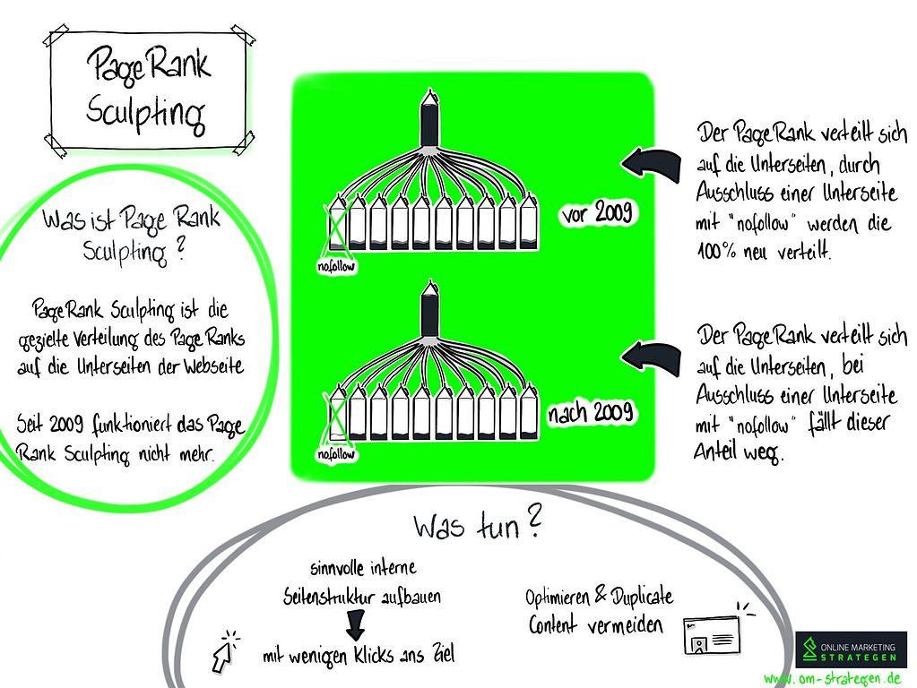 Infografik PageRank Sculpting