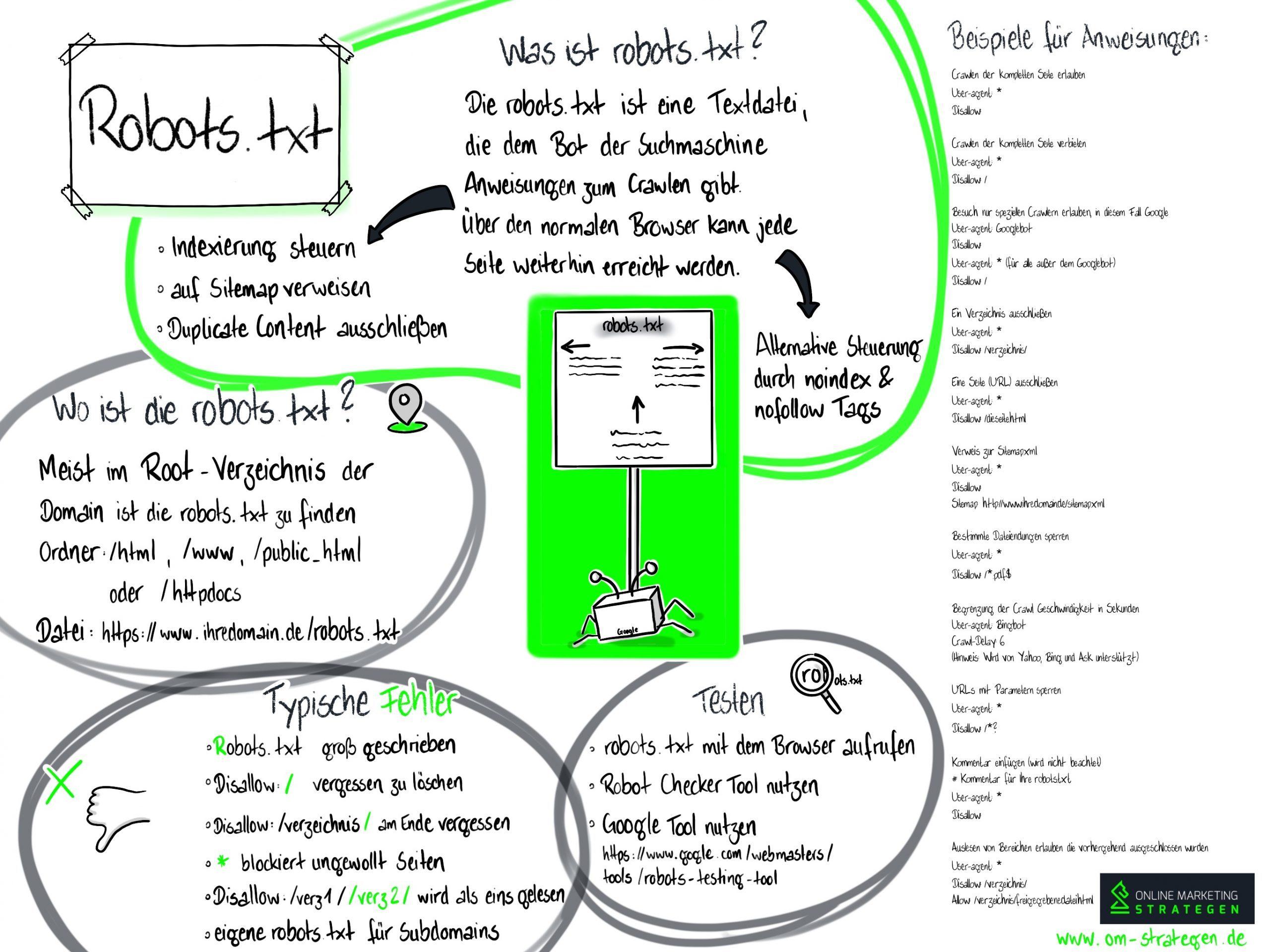 Robots txt Infografik