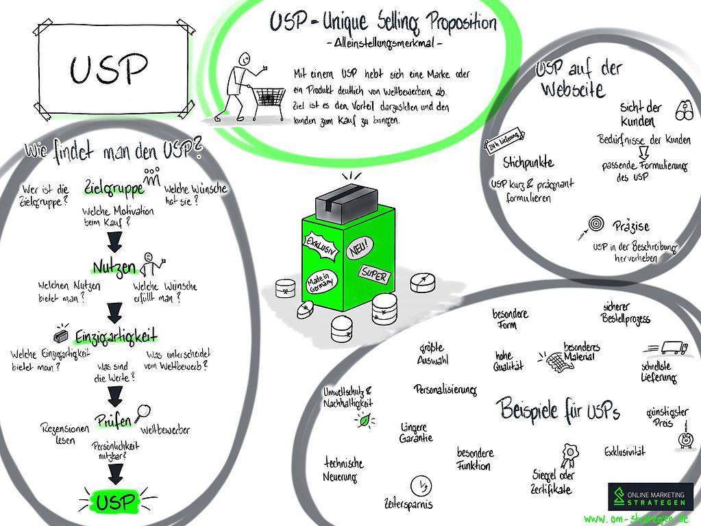 Infografik USP