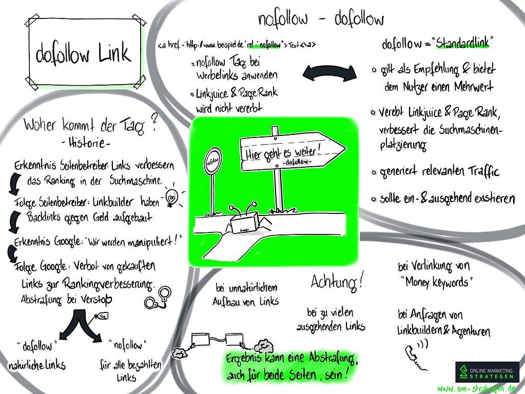 dofollow Link Infografik