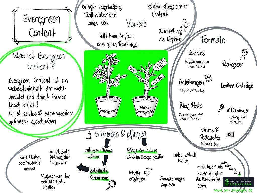 Evergreen Content Infografik