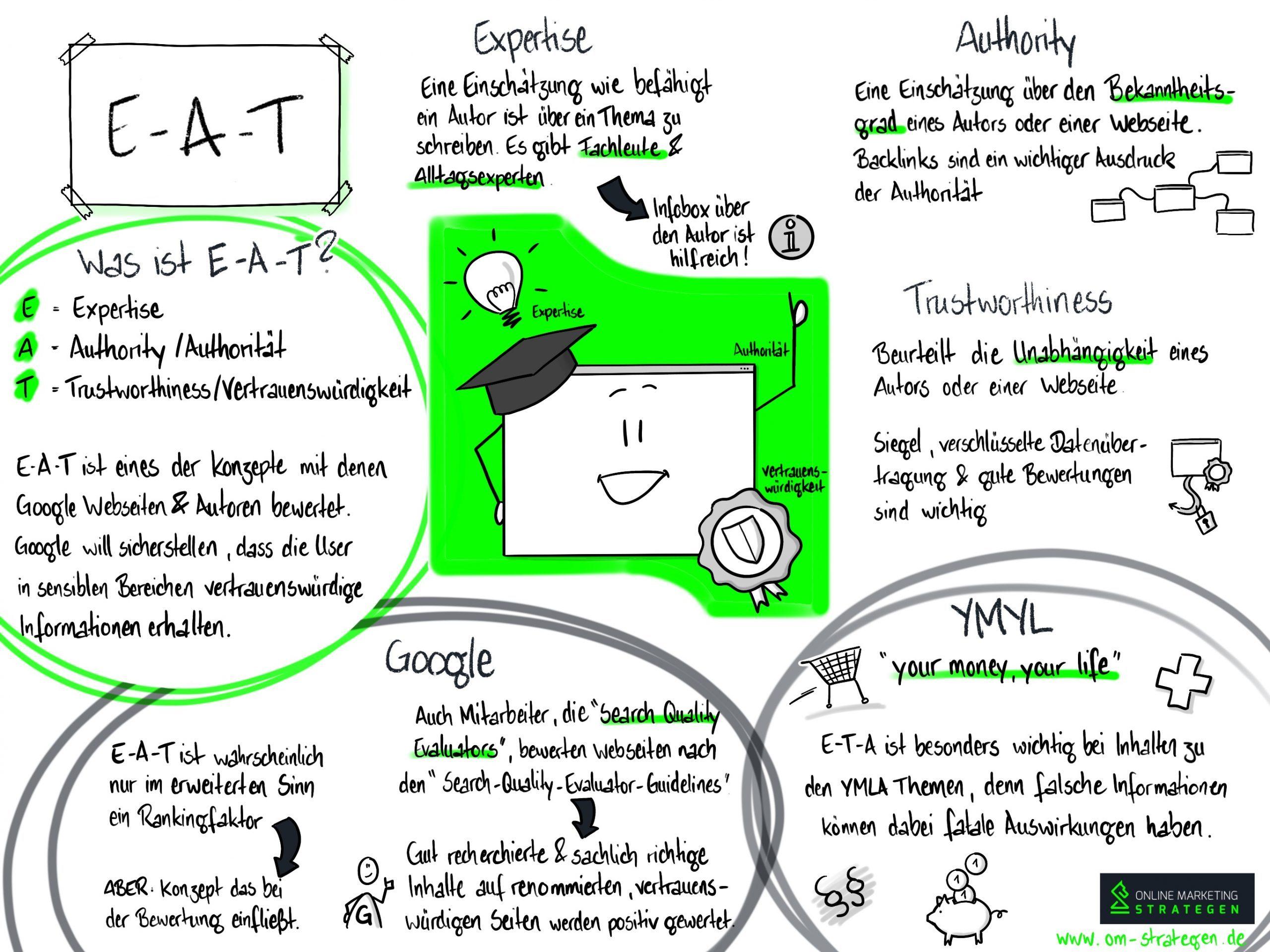 Infografik E-A-T
